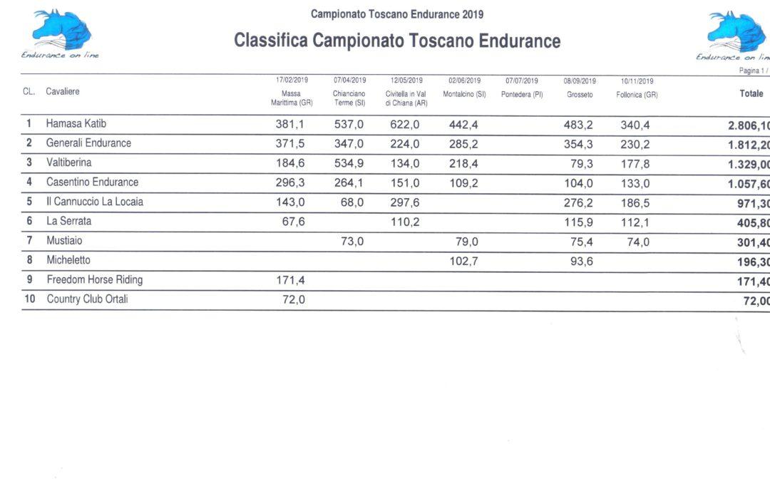 CAMPIONATO TOSCANO ENDURANCE 2019 società ed individuali